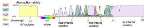 Estudio de investigación sobre los radiadores por infrarrojos