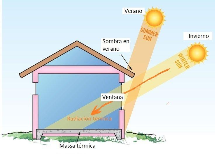 radiacin termica natural