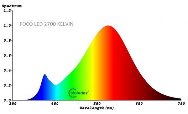 Reflector LED E27   7.5W R63   SPOT