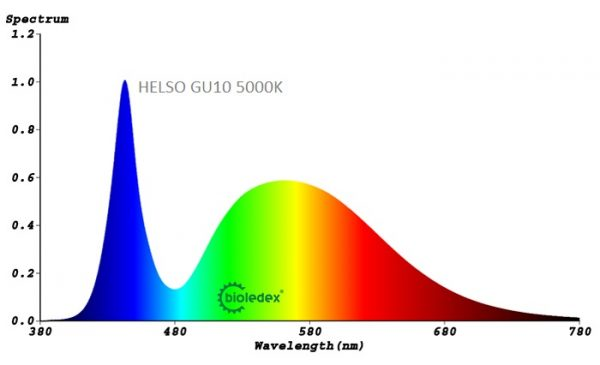 Dicroica LED GU10 HELSO   8W