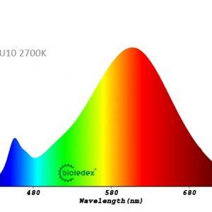 Dicroica LED GU10 HELSO | 8W
