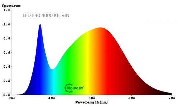 Bombilla LED E40 COLMENA | 47W
