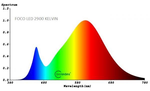 Reflector LED RUBI E14   7W