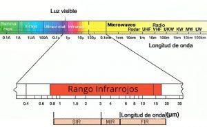 Espectro infrarrojo 1