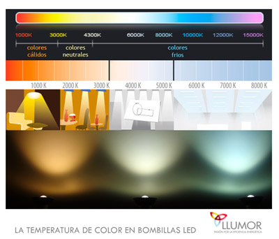 La temperatura de color en bombillas LED en KELVIN